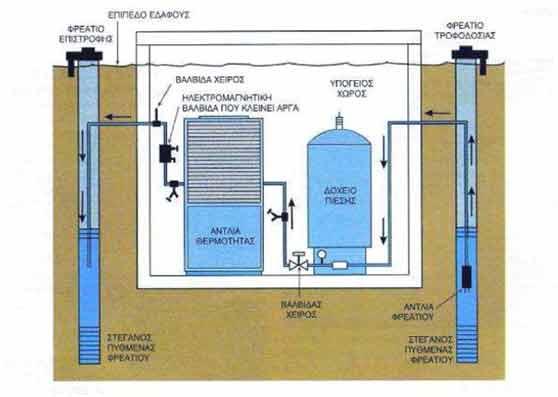 Κατασκευή Γεωτρήσεων Γεωθερμίας