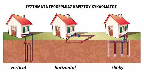 Συστήματα Γεωθερμίας Κλειστού Κυκλώματος